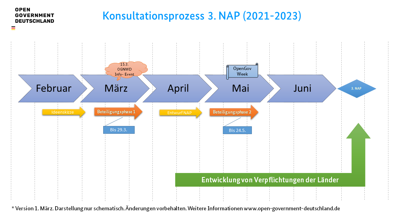 Schematische Darstellung Zeitplan 3. NAP